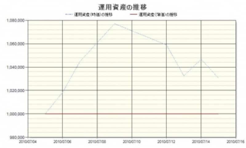 セーレンの株価推移
