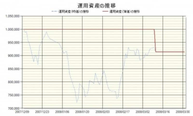 楽天の株価推移
