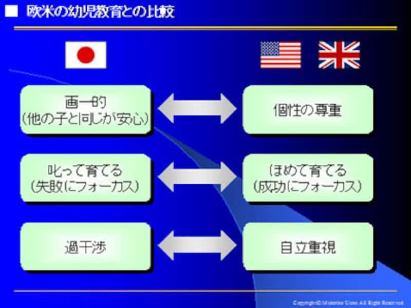幼児教育、欧米と日本ではどこが...