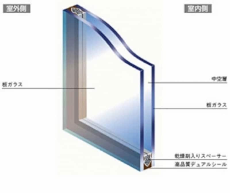 複層ガラスは二枚のガラスで空気をサンドイッチしているため、一枚ガラスよりも断熱性が高い(画像提供:日本板硝子)
