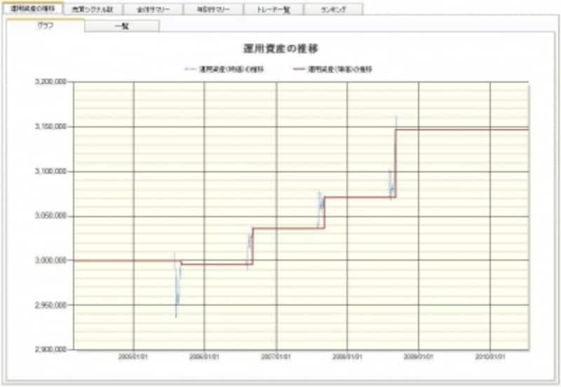 8月電力株のトレード結果
