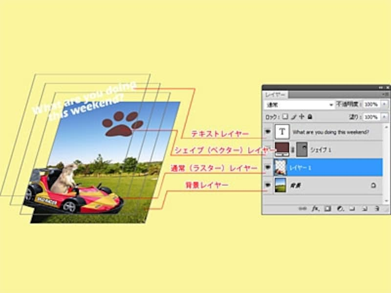 AdobePhotoshopElementsのレイヤー構成例