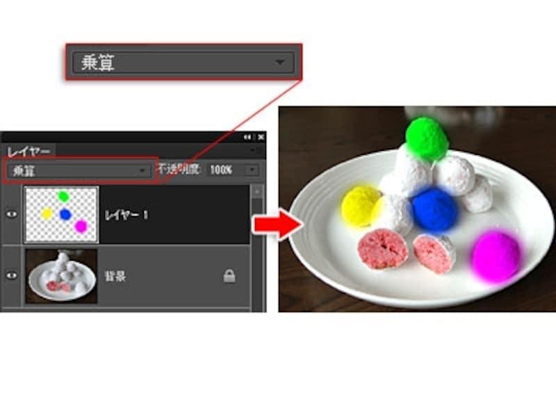 「乗算」にして表示すると、下のレイヤーと色が混じり合って濃く表示されます