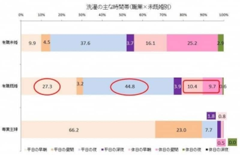 ※Yahoo!リサーチ×『日経ウーマンオンライン』「家事と生活家電に関する調査」(2010年6月)のデータをもとにガイド平野がグラフ作成【クリックで拡大表示します】