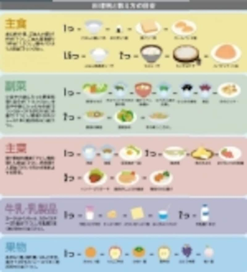 メニュー(お皿)によって1つ、2つなど異なりますので上の図を参考にしてください。