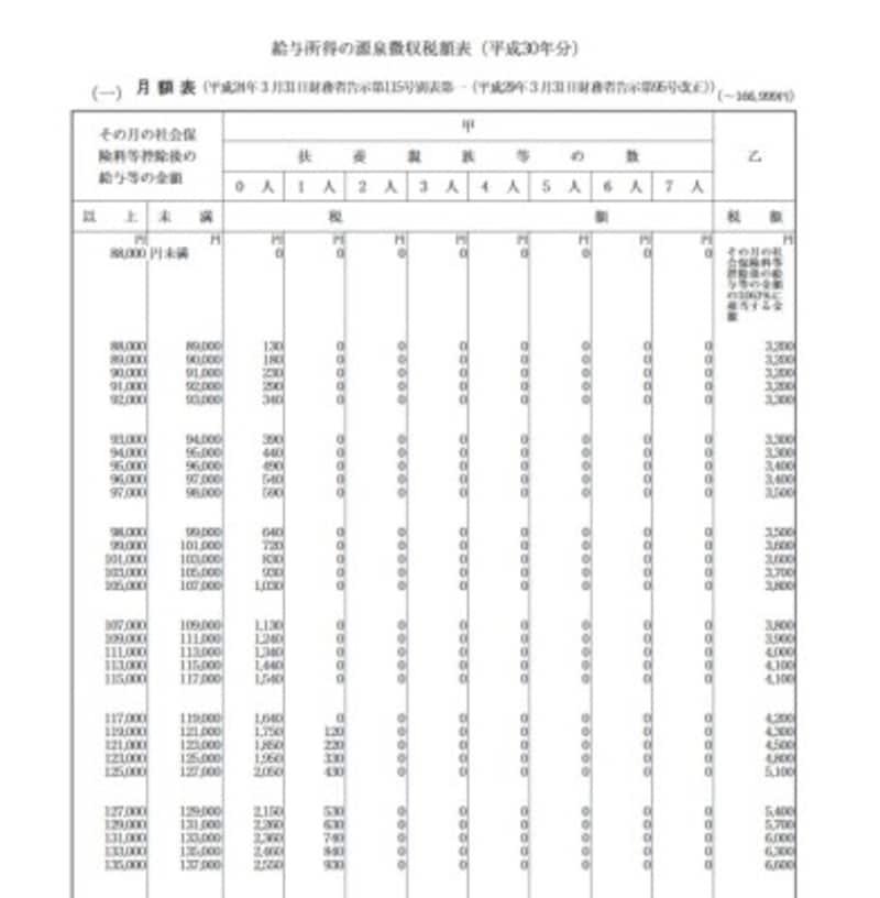 給与所得の源泉徴収税額表・平成30年分(国税庁HPより)