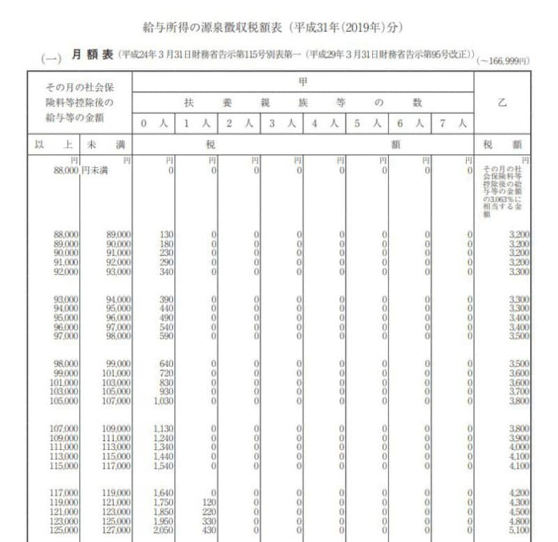 平成31年(2019年)給与所得の源泉徴収税額表 抜粋 (出典:国税庁資料より)