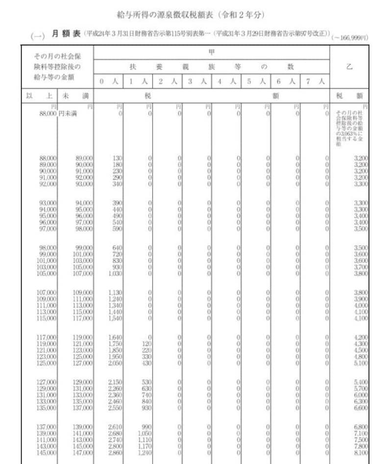 令和2年分給与所得の源泉徴収税額表 抜粋 (出典:国税庁資料より)