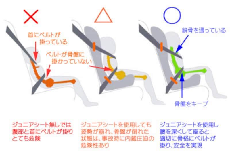 ジュニアシートは姿勢維持とシートベルトの位置補正が目的