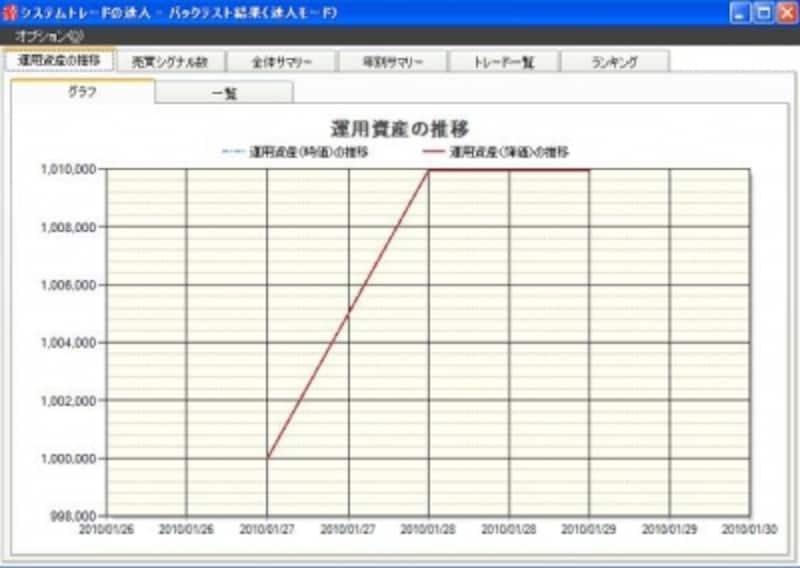 8316 三井住友フィナンシャルグループの結果