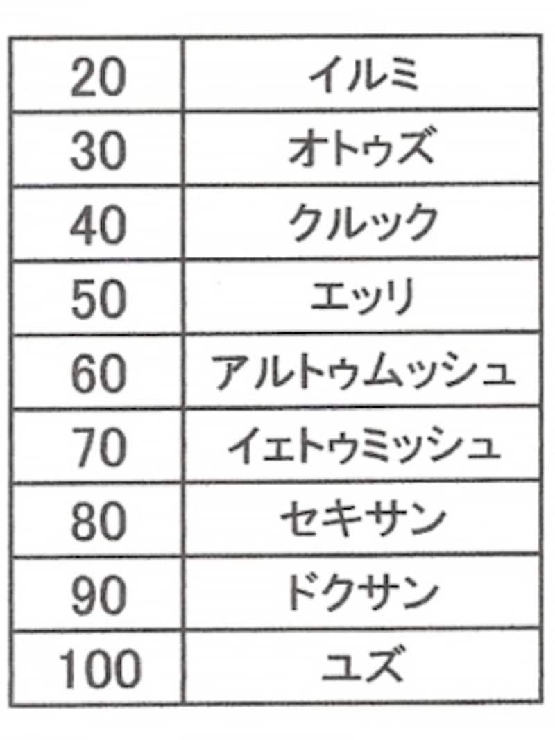20~100