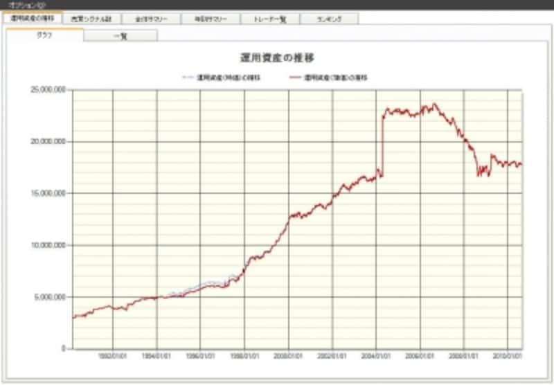 高かい離率(25日・マイナス)の資産曲線