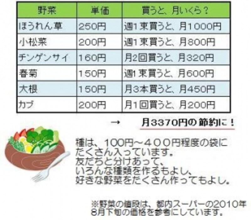 月3,000円の食費節約に?!