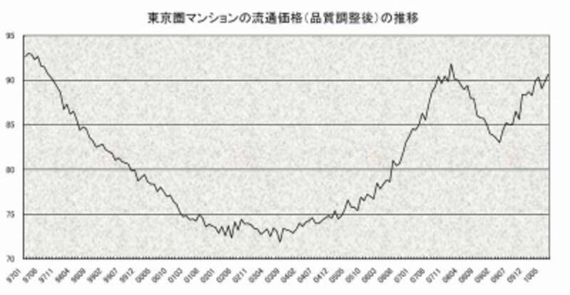 東京圏マンション流通価格指数