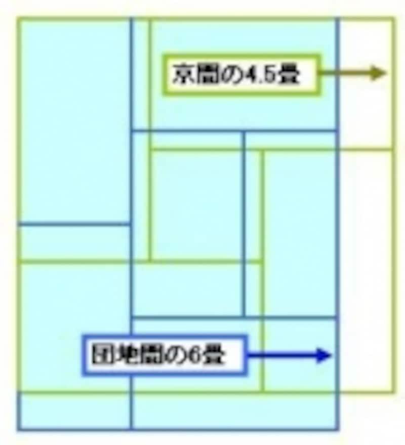 京間の4.5畳と江戸間の6畳、広さはほぼ同じ!?