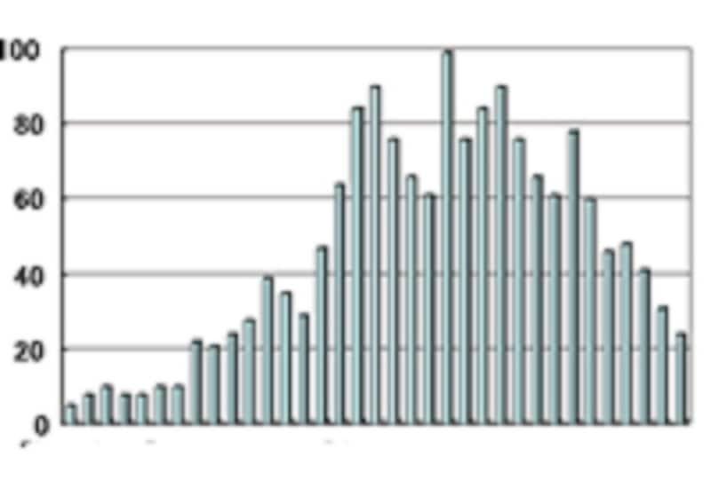 「正期産」に当たる37週0日から41週6日までの出産件数。何週何日に生まれた子が多い?(湘南鎌倉総合病院初産婦/自然出産1583名)