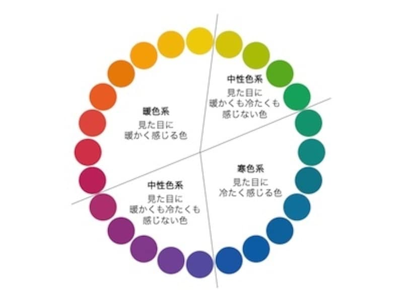 有彩色の中で、最も鮮やかな色を純色といいます。