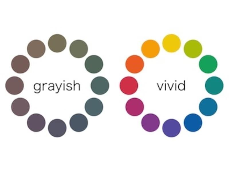 彩度の低い色(鈍い色)は地味な印象を、彩度が高い色(鮮やかな色)は派手な印象を与えます。