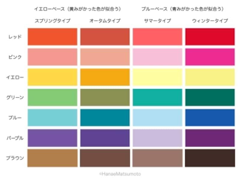 パーソナルカラーの4つの基本タイプには、四季(春夏秋冬)の名前がついています。4つのタイプのカラーパレットには、レッド、ピンク、イエロー、グリーン、ブルー、パープル、ブラウン……があります。