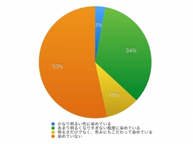 あなたの一票「あなたはヘアカラーをしていますか?」の結果は、「染めていない」方が53%を占めました。日本人らしい黒髪の魅力が見直されているようです。