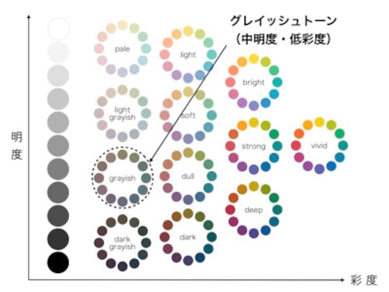 低明度、低彩度の色調をグレイッシュトーンと呼びます
