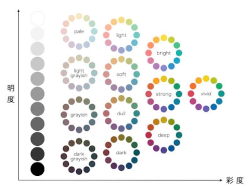 トーンマップ:縦軸は明るさ(明度)、横軸は鮮やかさ(彩度)