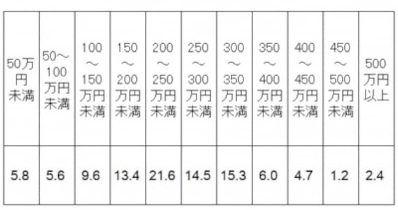 ご祝儀制の披露宴や披露パーティをした人が受け取ったご祝儀総額の金額別分布。平均は230万7000円となっている。(出典:「ゼクシィ結婚トレンド調査2017」リクルート社調べ)