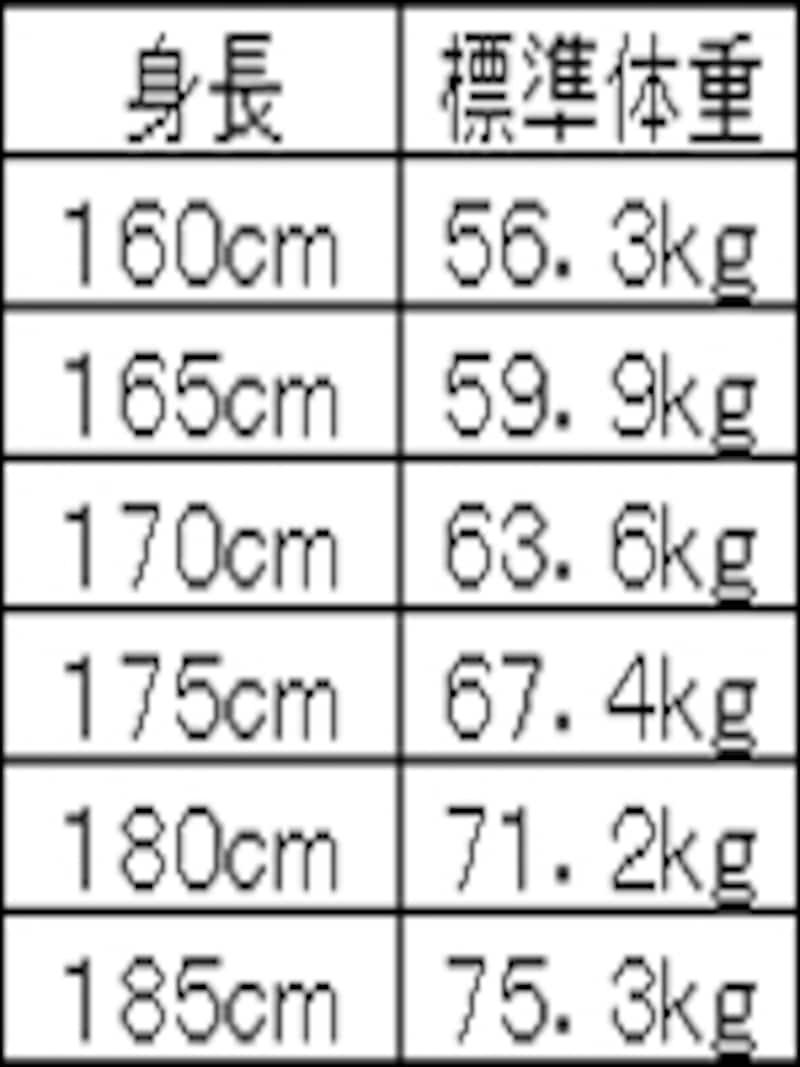 標準体重表