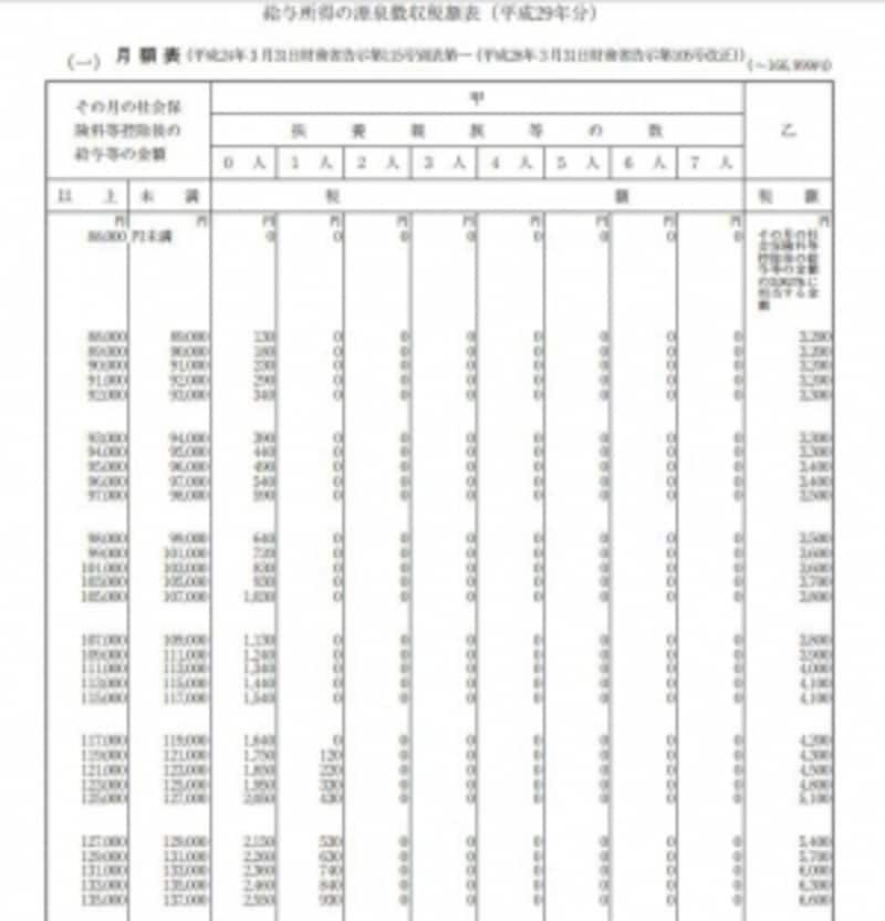 H29年分以降の源泉徴収税額表(出典:国税庁より)