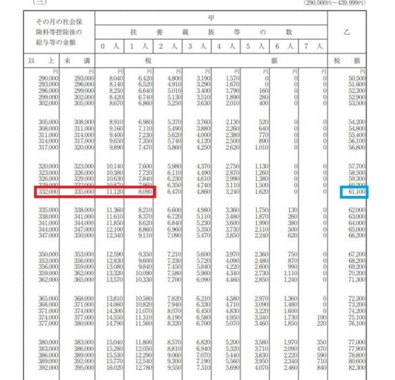 平成31年源泉徴収税額表 抜粋 (出典:国税庁資料より)