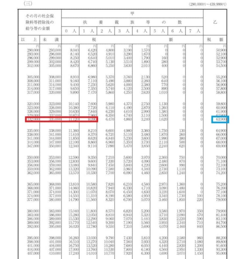 令和2年源泉徴収税額表 抜粋 (出典:国税庁資料より)