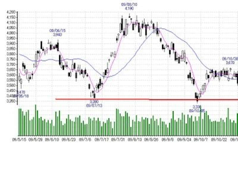 トヨタ自動車のチャート。赤い線が下支えのライン。チャートはマネックス証券より。