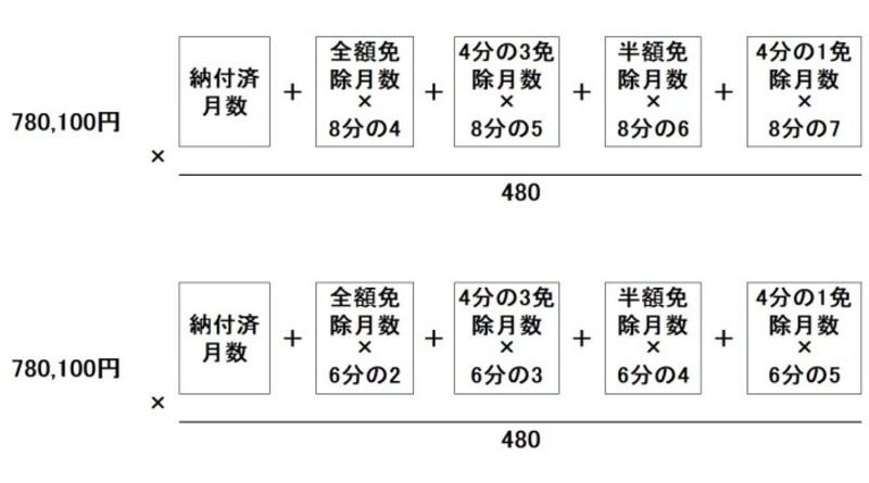 令和元年度。上は平成21年4月以降の期間、下は平成21年3月までの期間について適用