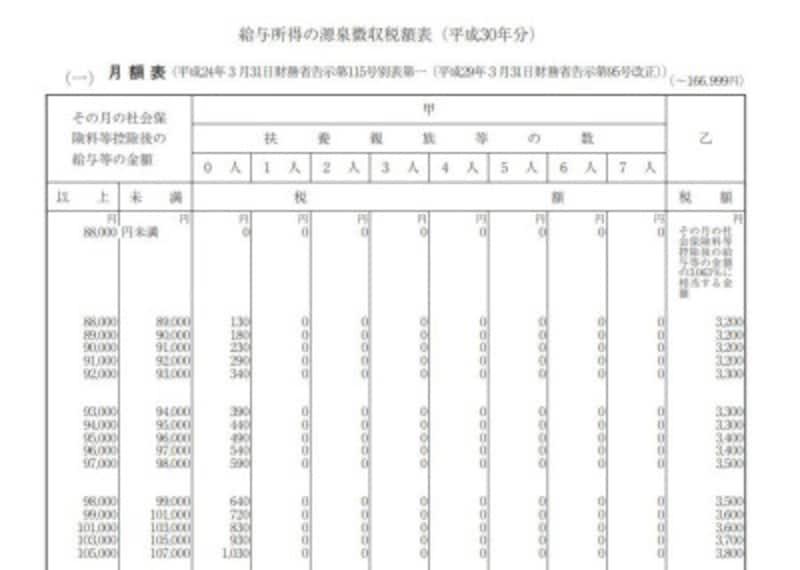 平成30年分 源泉徴収税額表抜粋 (出典:国税庁資料より)