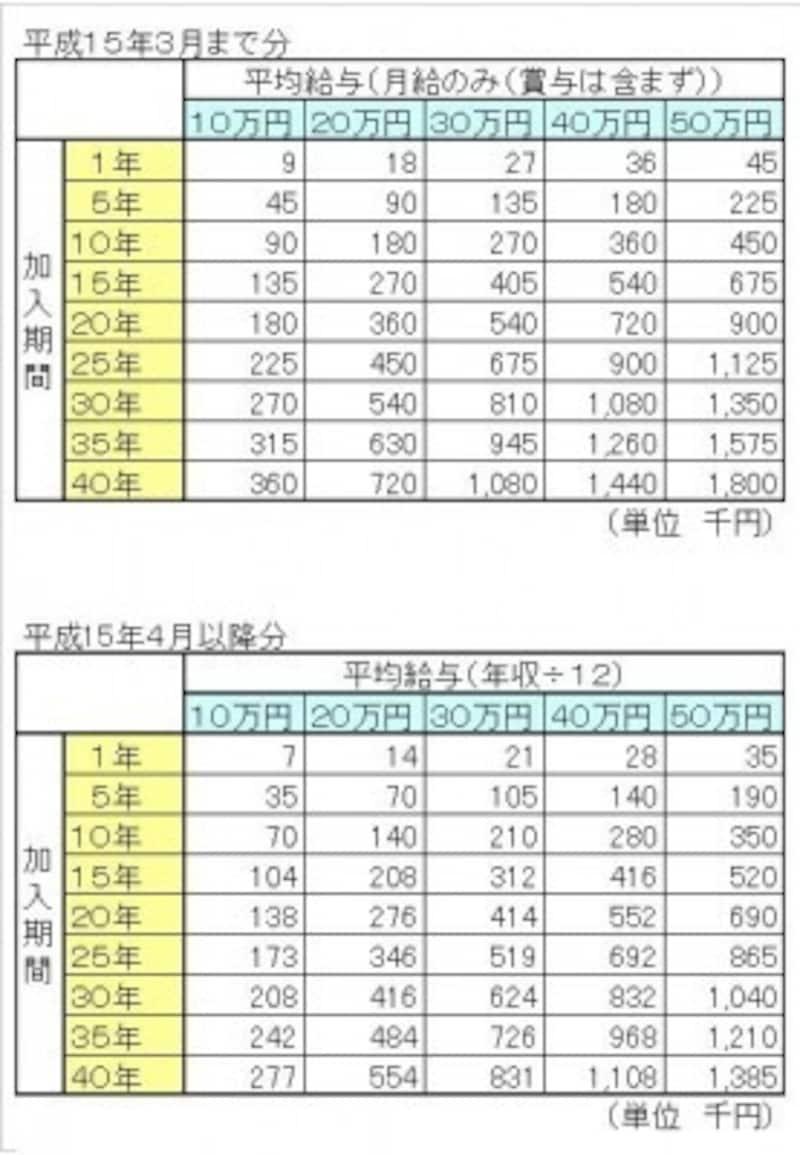 厚生年金受給額早見表・計算表・試算表