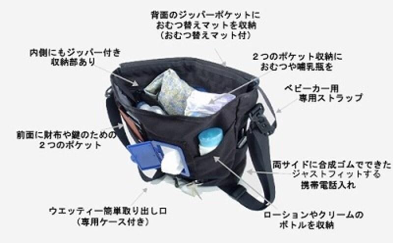 図解 スポーツバッグ