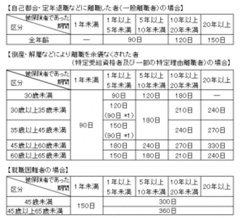 雇用保険の基本手当(失業保険)の所定給付日数*1undefined受給資格に係る離職日が平成29年3月31日以前の場合の日数