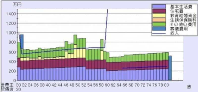 <妻が死亡した場合の、家計収支のイメージ図>
