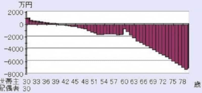 <妻が死亡した場合の、貯蓄残高推移のイメージ図>
