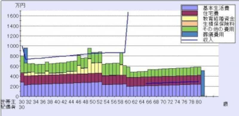 <妻が収入保障保険に加入した後に死亡した場合の、家計収支のイメージ図>