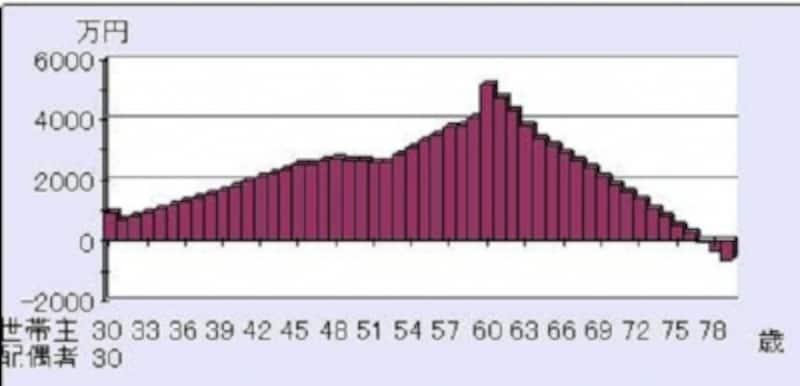 <妻が収入保障保険に加入した後に死亡した場合の、貯蓄残高推移のイメージ図>