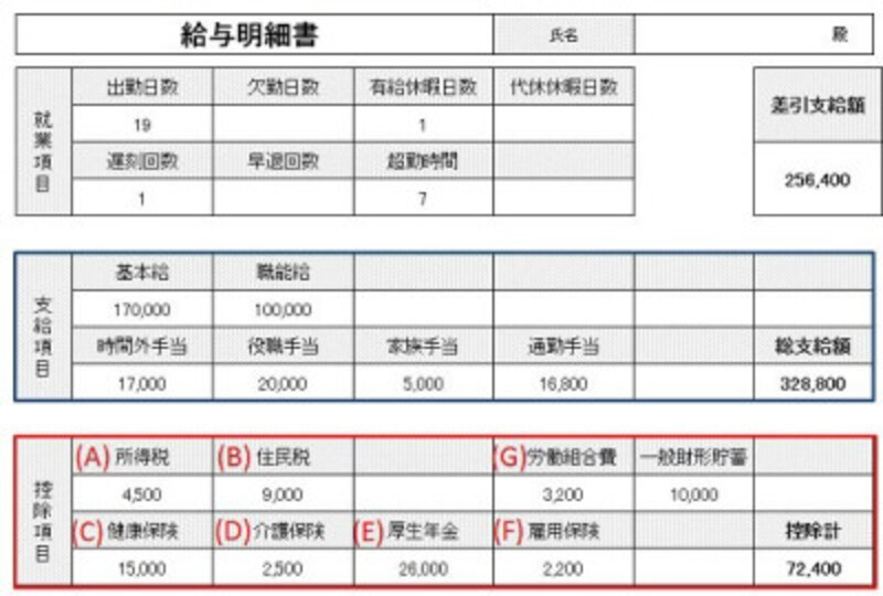 給与明細書の一例。給与明細書は会社によって書式が違うが、控除される項目は共通(クリックで拡大)