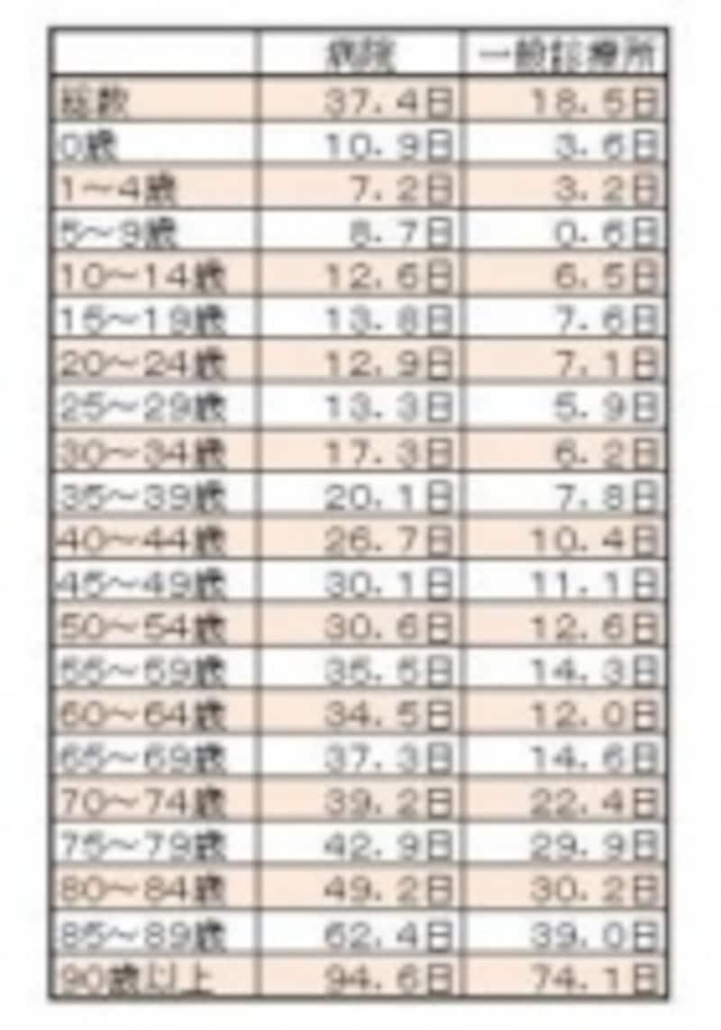 表2:退院患者の平均在院日数(施設の種類・年齢階級別)資料:厚生労働省『平成20年患者調査の概況』
