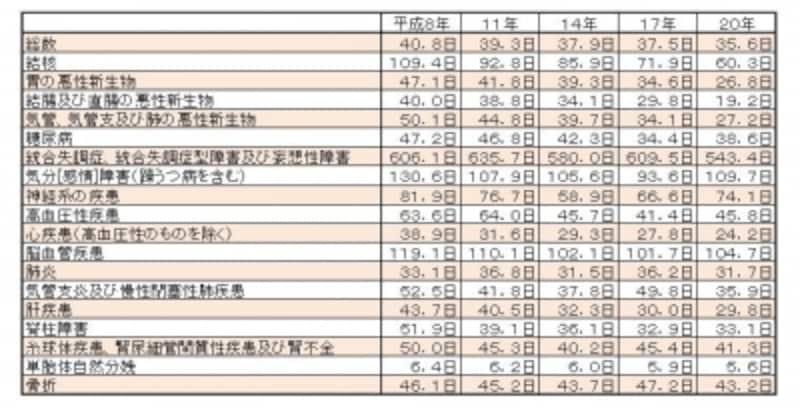 表3:退院患者の平均在院日数(年次・傷病分類別)資料:厚生労働省『平成20年患者調査の概況』