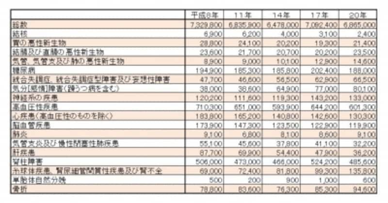 表3:推計外来患者数(年次・傷病別) 資料:厚生労働省『平成20年患者調査の概況』