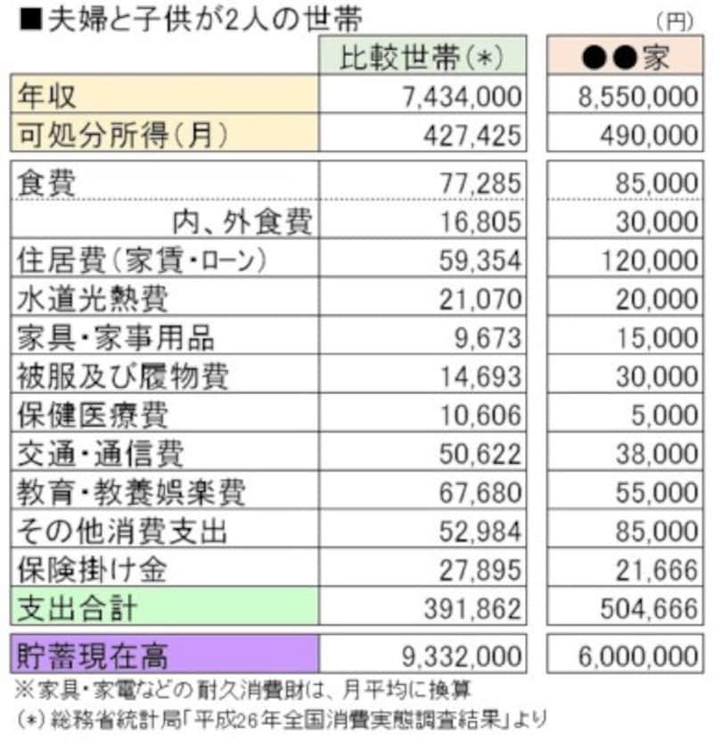 ※総務省統計局「平成26年全国消費実態調査結果」を元にガイド平野泰嗣が作成