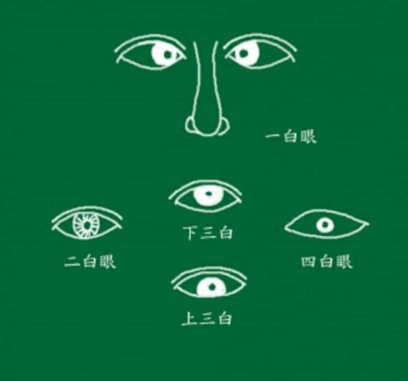 人相学,人相,人相占い,顔相,観相学,顔人相,顔相占い,顔の相,開運,犯罪者,事件,運命,眉毛,目,口元,唇,凶相,三白眼,車輪眼,四白眼,占い
