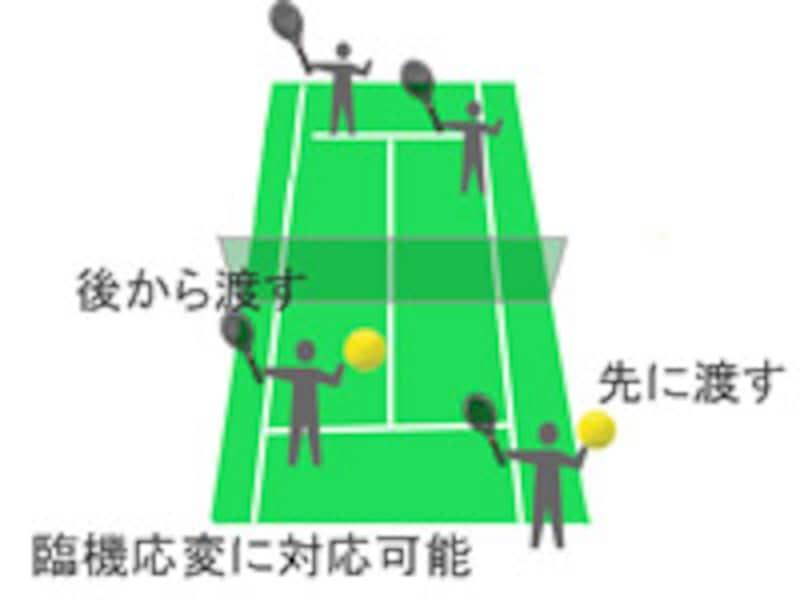 ダブルスでは、サーバーから遠い人が先にボールを送ることがマナー