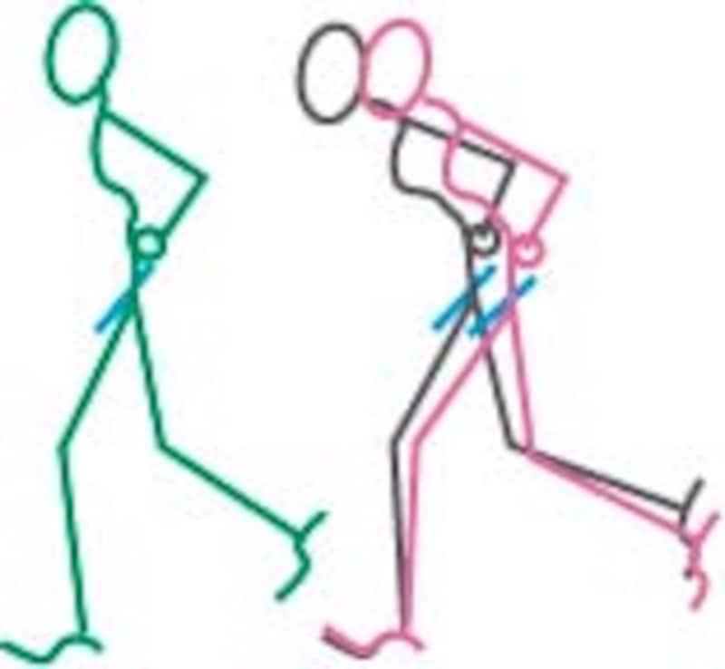 猫背の前傾姿勢(赤)で骨盤(青)を立てようとするとさらに前傾を強めることになる(グレー)。ここで上半身をグッと起こしてへそのあたりから下半身を目に突き出すようにすれば(緑)、骨盤を立ててもバランスがよくなる。脚も楽に振れるようになるし呼吸も楽に