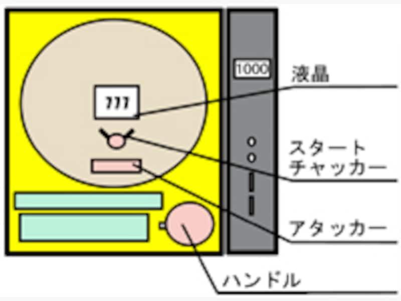 パチンコ盤面イメージ図